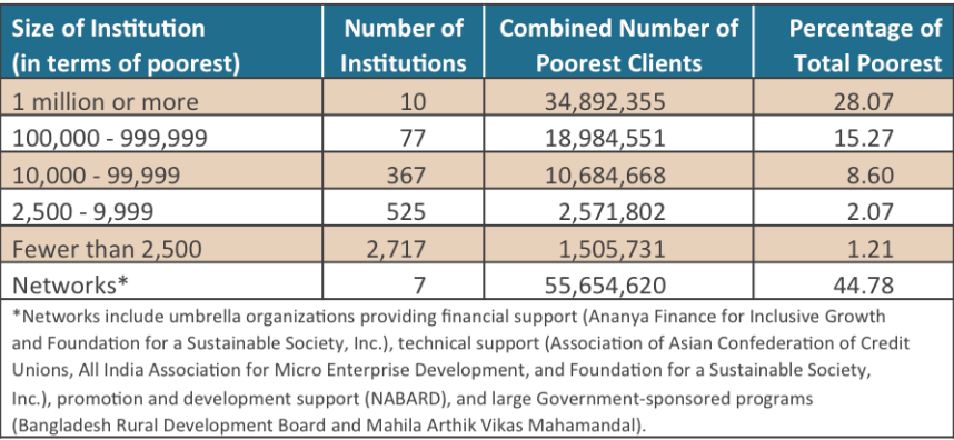 Distribution of Clients - Table 5