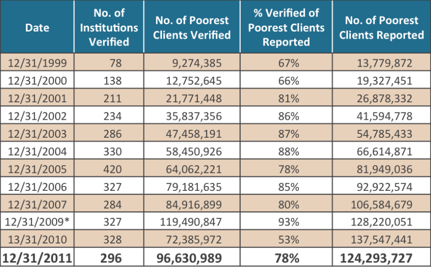 Verification process - Table 2