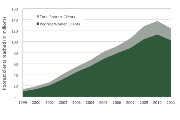Potential Poorest Clients That are Women (December 31, 1999, to December 31, 2011)