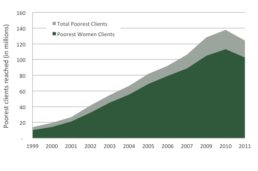 Women Clients - Figure 3