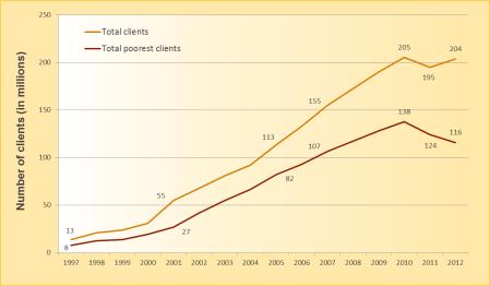 الشكل 1: نمو إجمالي العملاء وإجمالي العملاء الأفقر. (December 31, 1997, to December 31, 2012)