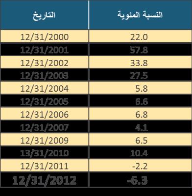 Table 3 (ARABIC) عربي