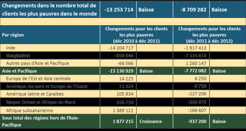 Table B FR