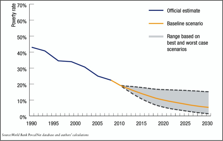 Source:  Chandy, Laurence, Natasha Ledlie and Veronika Penciakova. The Final Countdown: Prospects for Ending Extreme Poverty by 2030. Fig.3, pg. 5. © 2013, The Brookings Institution.  Used with permission of the Brookings Institution.