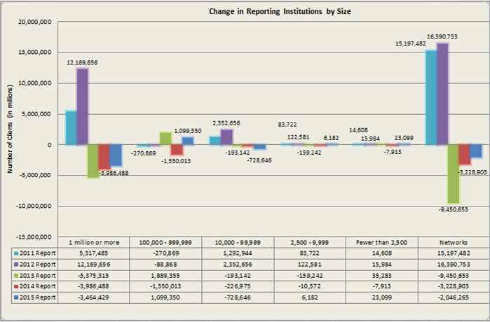 Figure 3_Change in Reporting Institutions by Size_SOCR 2015