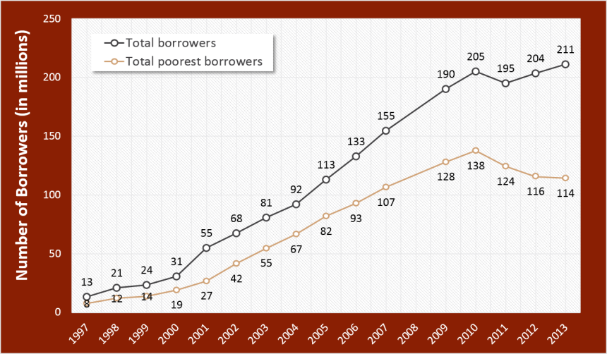 Figure 1_Growth of Total and Total Poorest Borrowers_EN full