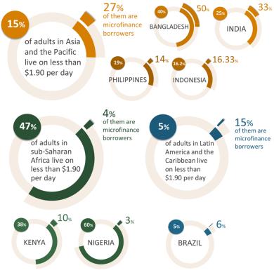 Figure 4_Microfinance Outreach in Adult Populations by Region_EN full