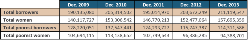 Table 1_Number of Borrowers Reported Each Year_EN full