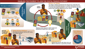 Digital finance infographic